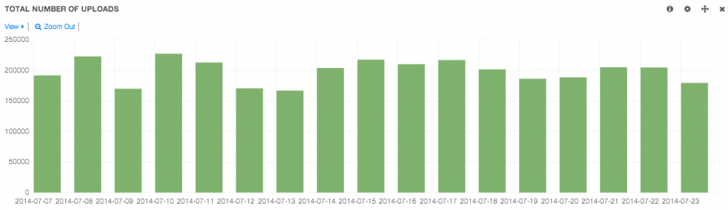 Total number of uploads per day
