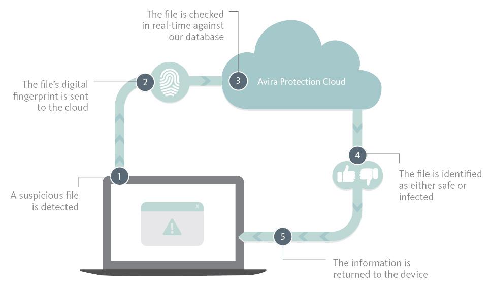 Avira Protection Cloud