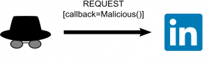 (a request, with a Malicious() function as a callback parameter)