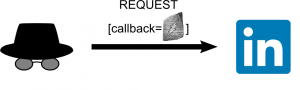 (a malicious website does a request with a Rosetta-encoded Flash as parameter)
