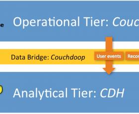 Couchdoop: Couchbase Meets Apache Hadoop