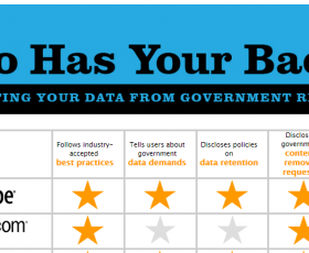 EFF Privacy Report 2015: Which Companies Have Your Back?