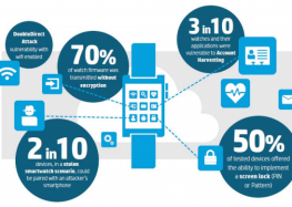 New Study: 10 Out of 10 Smartwatches Vulnerable