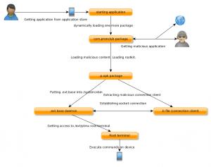 General diagram