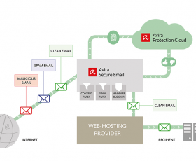 More Secure Email for web-hosting companies with Avira