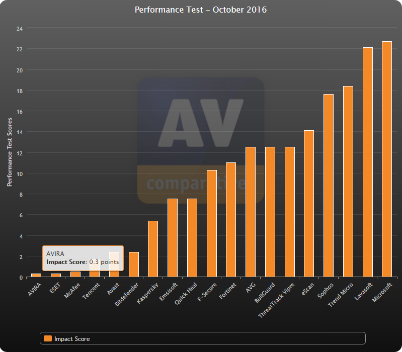 AV-Comparatives Performance Test October 2016