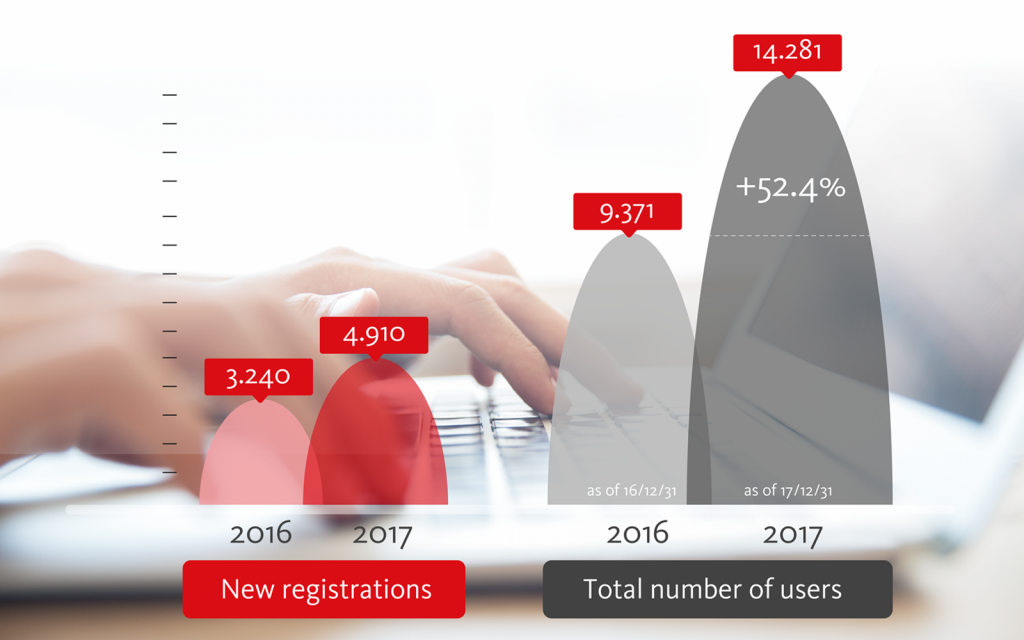 Avira Beta Ccenter: Recap 2017 - in-post