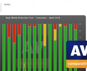 Auszeichnung für Aviras nachweislich wirksamen Schutz