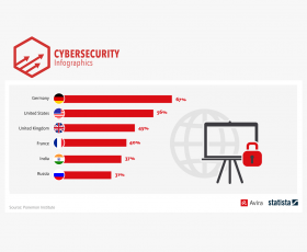 World Cup host Russia: Only 31% of enterprises use encryption