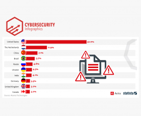 World Cup host Russia holds middle ground in terms of web app attack traffic