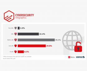 More than 36% think the internet is not safe