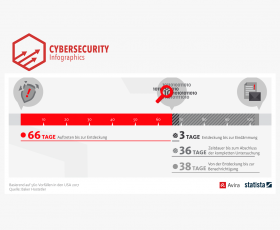 Average timeline of a cyberattack: 110 days from occurance to resolution