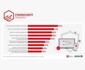 Password manager: 85% want their password to be protected against hackers