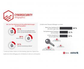 Wichtigster Grund für Passwortmanager: Das Speichern der Logindaten