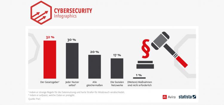 32% der Deutschen wollen harte Strafen gegen Datenmissbrauch