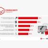 Digitale Sicherheit: Die Angst vor dem leeren Bankkonto ist am größten