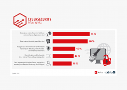 Digital Security: The biggest fear is financial loss