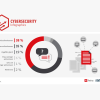 Datenschutzverstöße für 73% ein brisantes Thema