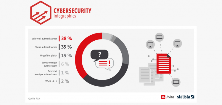 Data breaches: a hot topic for 73%