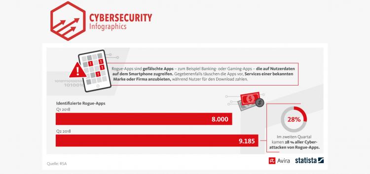 Bedrohung durch Rogue-Apps seit Januar um 13% gestiegen