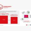 Avira-Umfrage zeigt: Software auf PCs zu 75% ungepatched