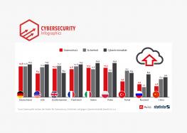 WM-Gastgeber Russland bei Cloud Computing nur im Mittelfeld