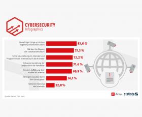 Datensicherheit: 70% verlangen bessere Aufklärung über Online-Risiken
