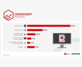 19% der Deutschen schreiben ihre Passwörter immer noch auf einen Zettel