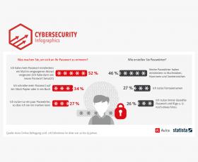 Mehr als 50% vergessen ihr Passwort einmal im Monat