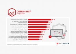 Passwortmanager: 85% wollen Passwortschutz vor Hackern