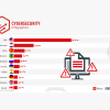 WM-Gastgeber Russland: Anteil des Traffics für Attacken auf Web-Apps bei 4,6%