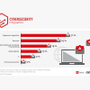 Phishing: 31% of common employees are susceptible to scam mails