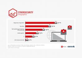 Phishing: Nicht-ITler sind besonders anfällig für bösartige Mails