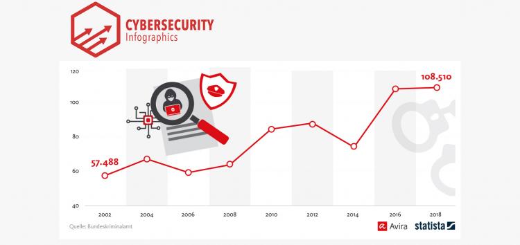 Cyberkriminalität steigt 2018 auf deutsches Rekordhoch