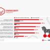 Deutschland: Jedes 6te Unternehmen wurde schon einmal Opfer von Trojanern