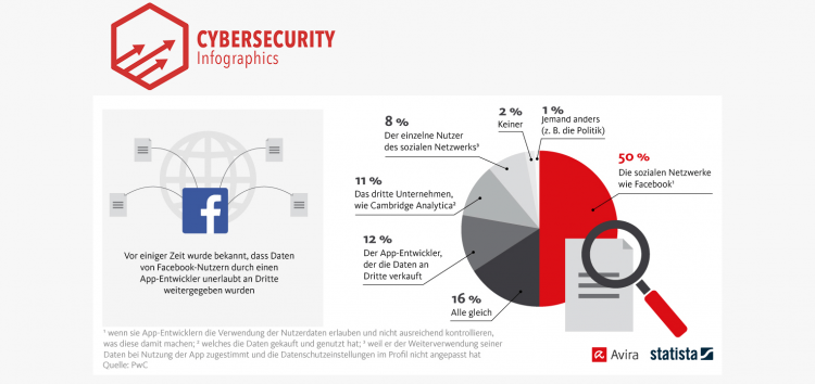 Shared user data: 50% of Germans hold platform providers accountable
